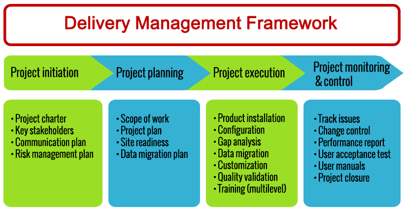 Delivery mgmt framework edited